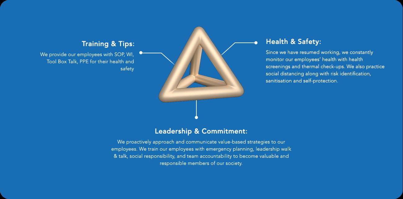 Covid Triangle